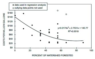 Forests Water Chart