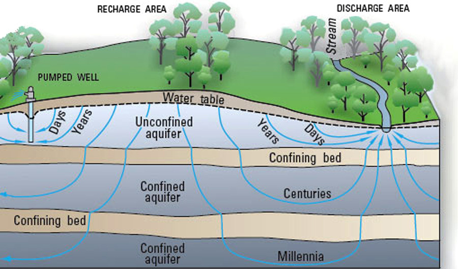 Water Cycle GW Large