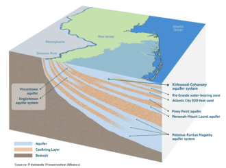 kirkwood cohansey and other aquifers of new jersey